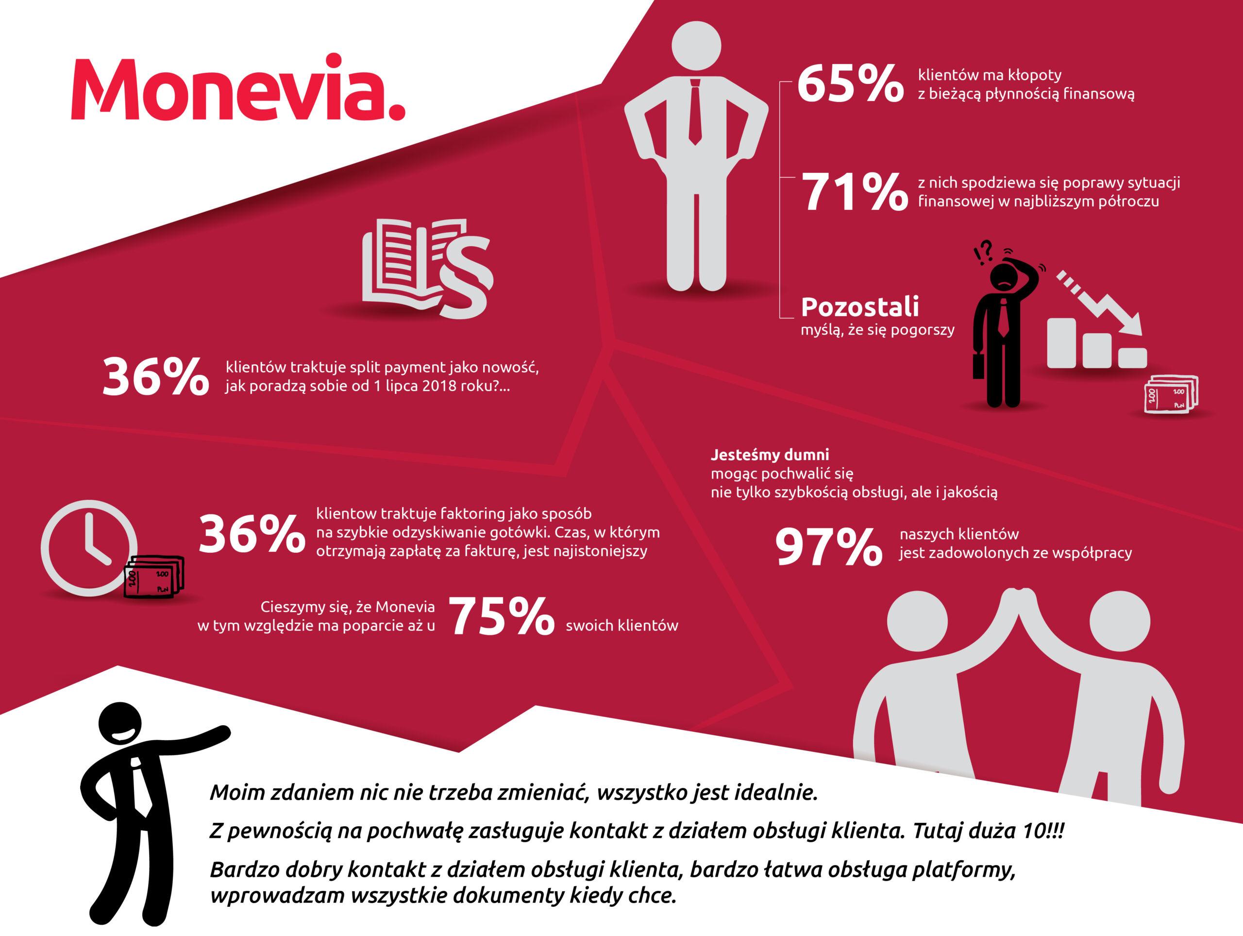 Polscy mikro-przedsiębiorcy są pełni optymizmu, pomimo perspektywy Split Payment i ciągłych luk płynnościowych